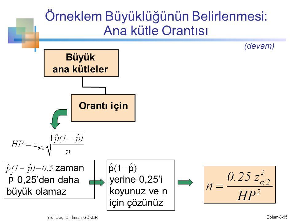Örneklem Büyüklüğünün Belirlenmesi: Ana kütle Orantısı