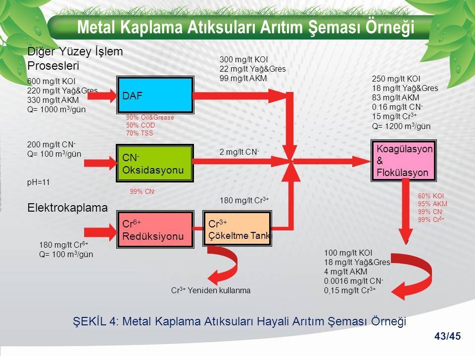 Metal Kaplama Atıksuları Arıtım Şeması Örneği