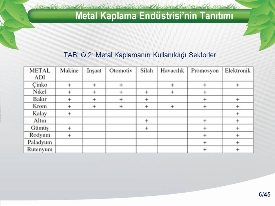Metal Kaplama Endüstrisi'nin Tanıtımı