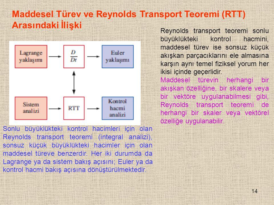 Maddesel Türev ve Reynolds Transport Teoremi (RTT) Arasındaki İlişki