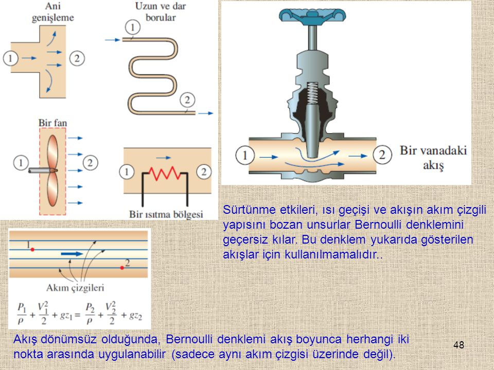 Sürtünme etkileri, ısı geçişi ve akışın akım çizgili yapısını bozan unsurlar Bernoulli denklemini geçersiz kılar. Bu denklem yukarıda gösterilen akışlar için kullanılmamalıdır..
