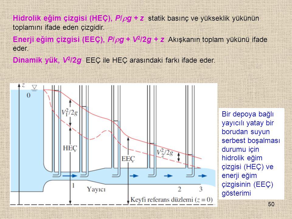 Dinamik yük, V2/2g EEÇ ile HEÇ arasındaki farkı ifade eder.