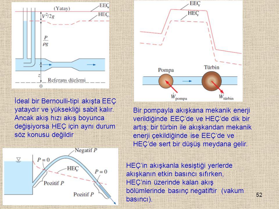 İdeal bir Bernoulli-tipi akışta EEÇ yataydır ve yüksekliği sabit kalır