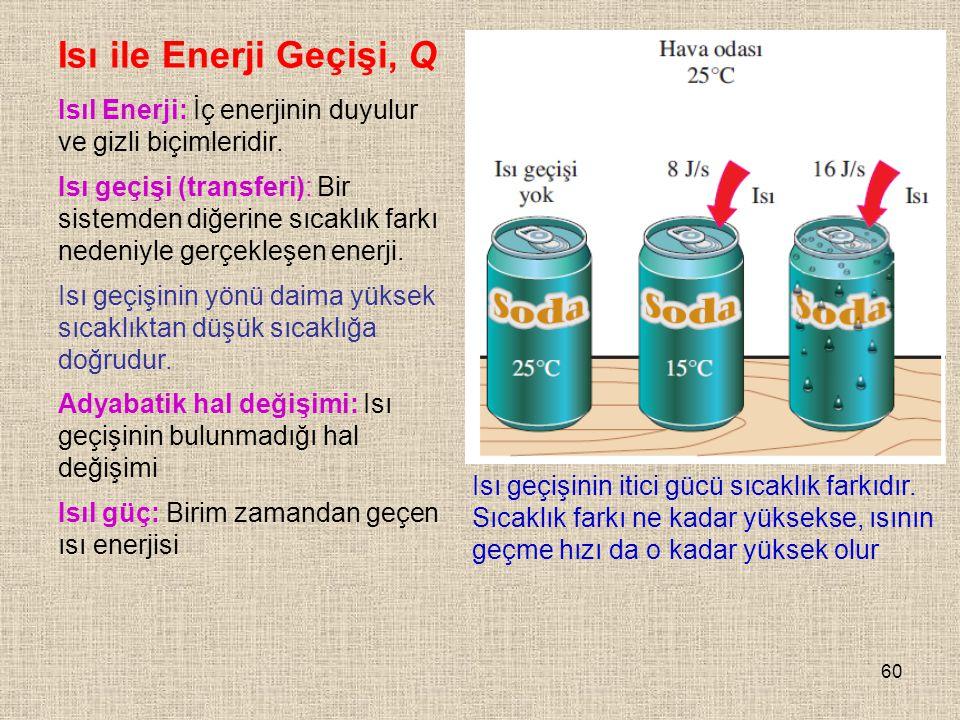 Isı ile Enerji Geçişi, Q Isıl Enerji: İç enerjinin duyulur ve gizli biçimleridir.