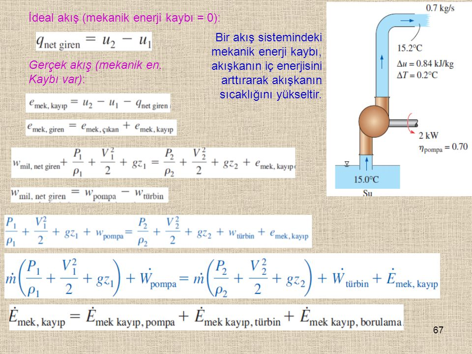 İdeal akış (mekanik enerji kaybı = 0):