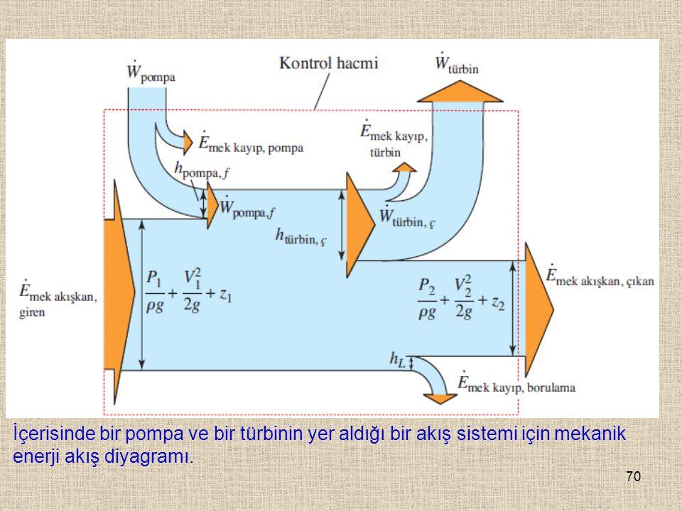 İçerisinde bir pompa ve bir türbinin yer aldığı bir akış sistemi için mekanik enerji akış diyagramı.