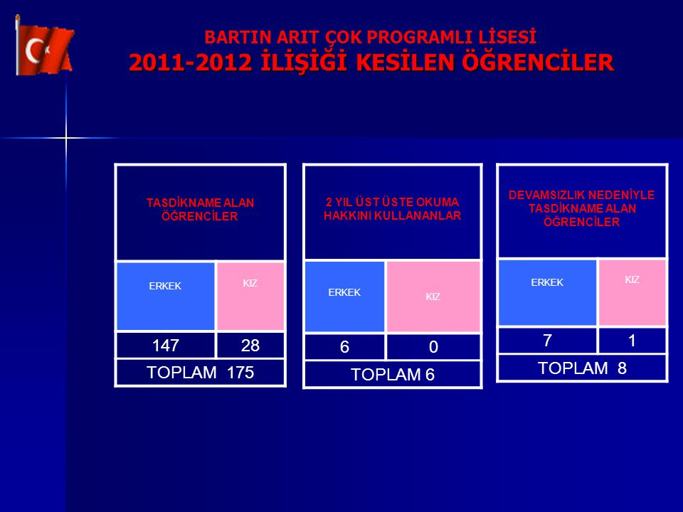 BARTIN ARIT ÇOK PROGRAMLI LİSESİ 2011-2012 İLİŞİĞİ KESİLEN ÖĞRENCİLER
