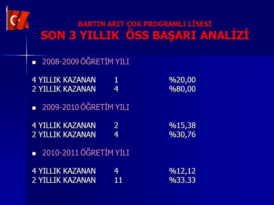 BARTIN ARIT ÇOK PROGRAMLI LİSESİ SON 3 YILLIK ÖSS BAŞARI ANALİZİ