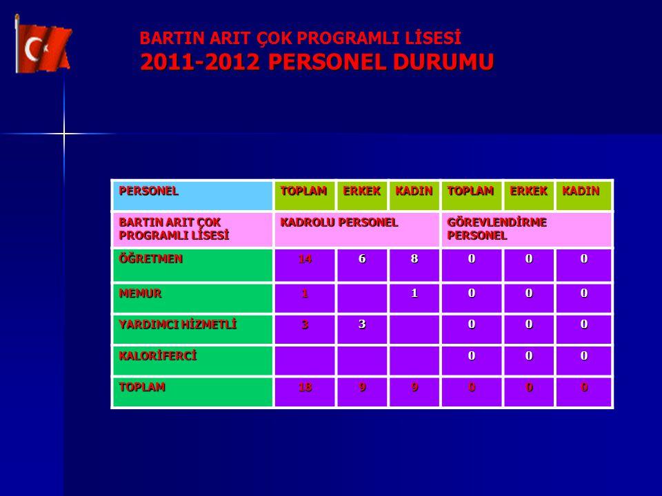 2011-2012 PERSONEL DURUMU BARTIN ARIT ÇOK PROGRAMLI LİSESİ PERSONEL