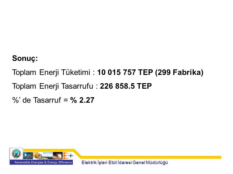 Toplam Enerji Tüketimi : 10 015 757 TEP (299 Fabrika)