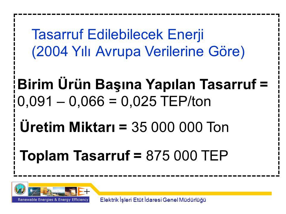 Tasarruf Edilebilecek Enerji (2004 Yılı Avrupa Verilerine Göre)