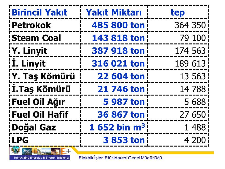 Birincil Yakıt Yakıt Miktarı tep Petrokok 485 800 ton 364 350