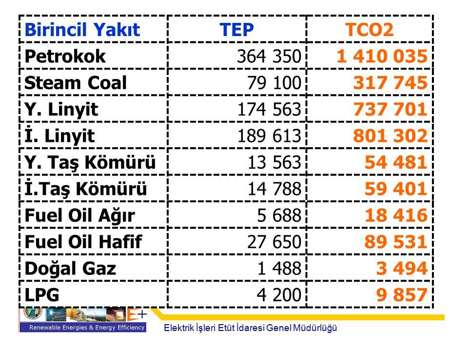 Birincil Yakıt TEP TCO2 Petrokok 364 350 1 410 035 Steam Coal 79 100