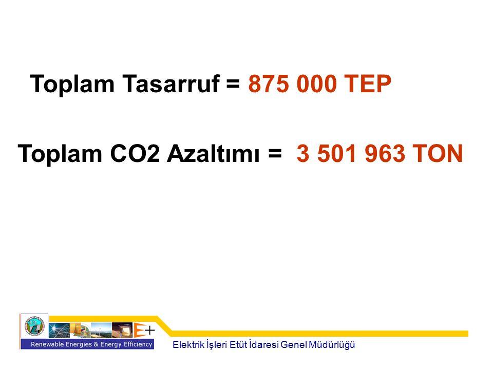 Toplam CO2 Azaltımı = 3 501 963 TON
