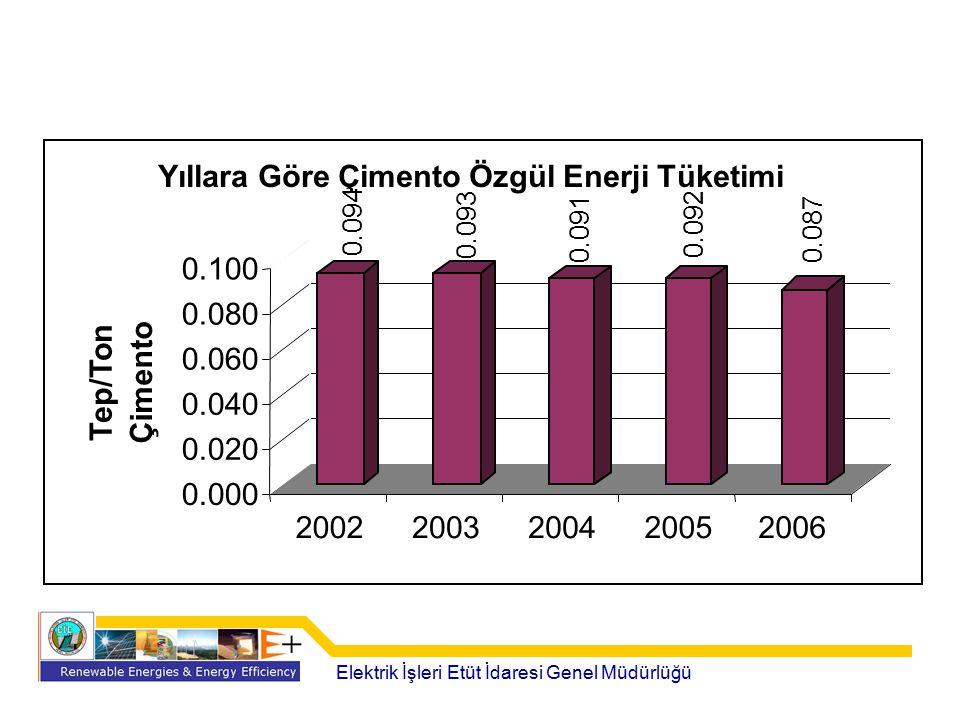 Yıllara Göre Çimento Özgül Enerji Tüketimi