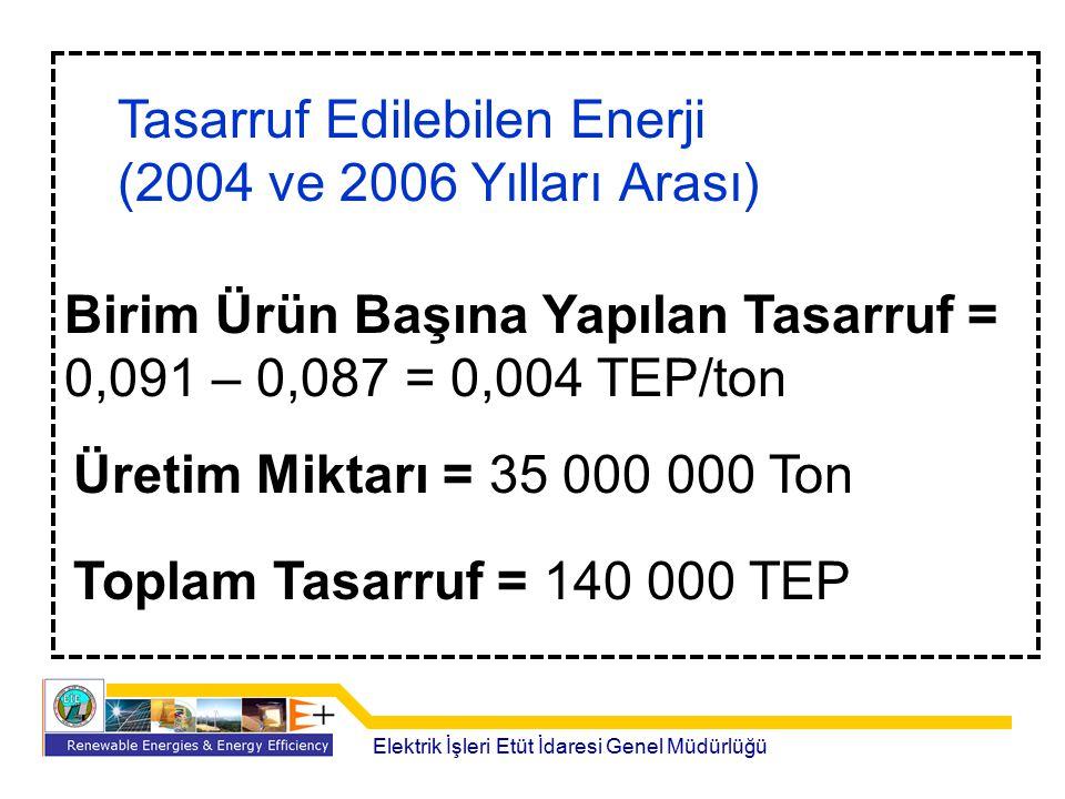 Tasarruf Edilebilen Enerji (2004 ve 2006 Yılları Arası)