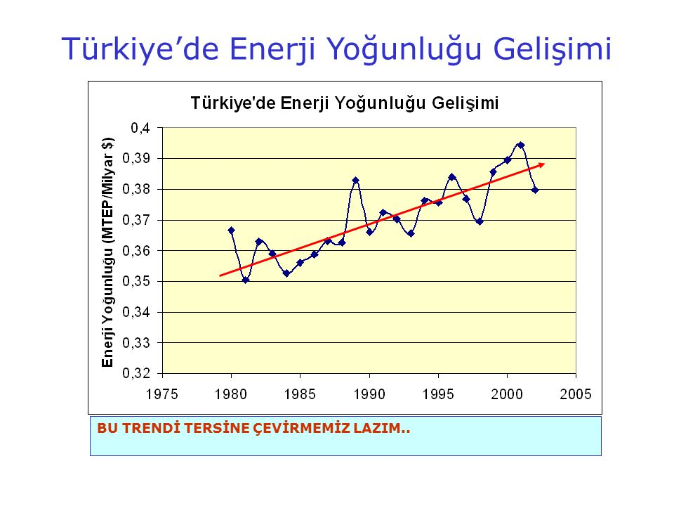 Türkiye'de Enerji Yoğunluğu Gelişimi