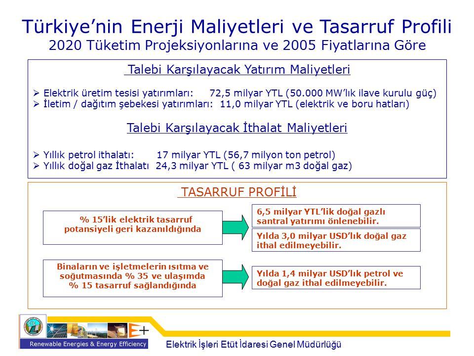Türkiye'nin Enerji Maliyetleri ve Tasarruf Profili