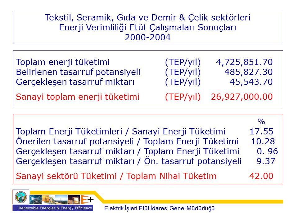 % Tekstil, Seramik, Gıda ve Demir & Çelik sektörleri
