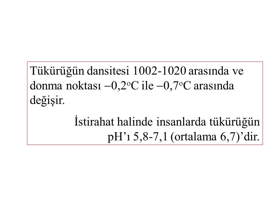 Tükürüğün dansitesi 1002-1020 arasında ve donma noktası 0,2oC ile 0,7oC arasında değişir.