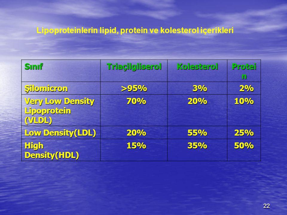 Lipoproteinlerin lipid, protein ve kolesterol içerikleri