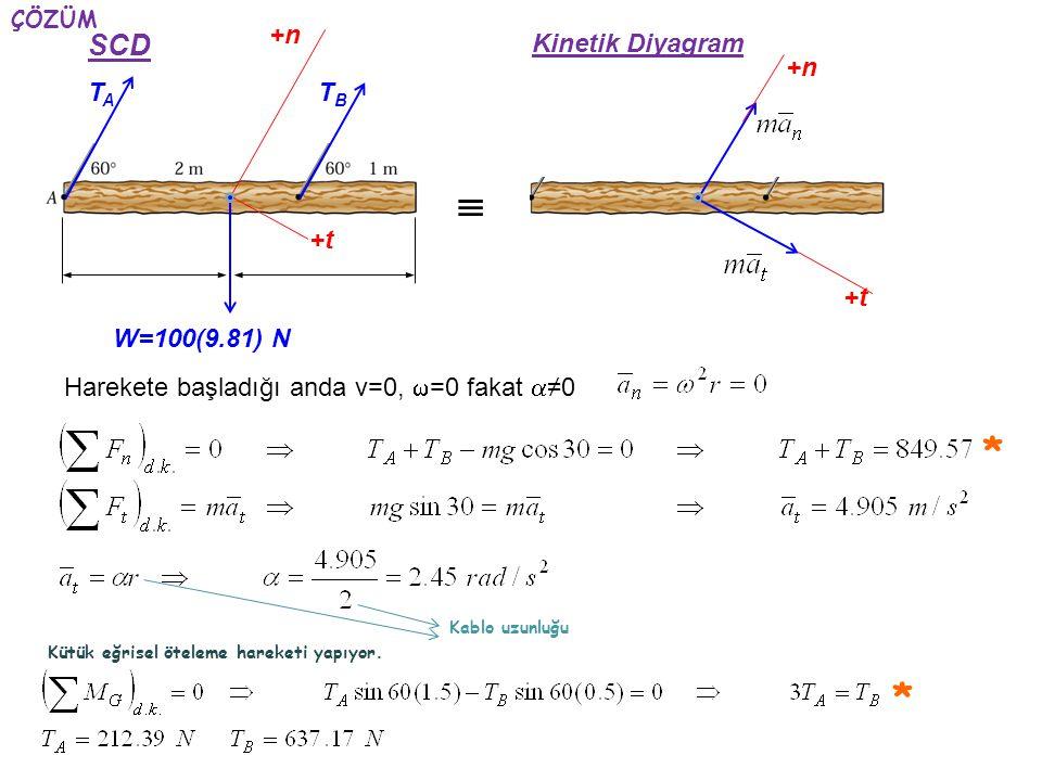  * * SCD +n Kinetik Diyagram +n TA TB +t +t W=100(9.81) N