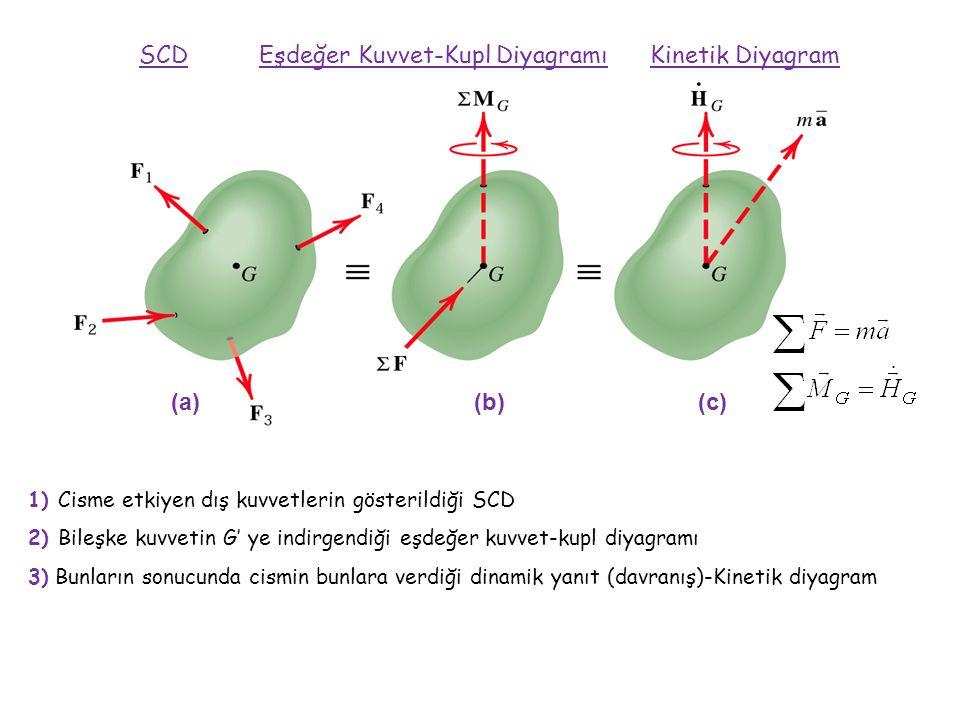 SCD Eşdeğer Kuvvet-Kupl Diyagramı Kinetik Diyagram