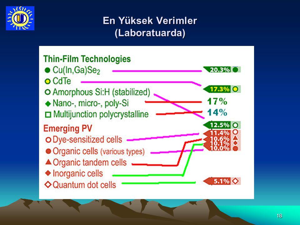 En Yüksek Verimler (Laboratuarda)