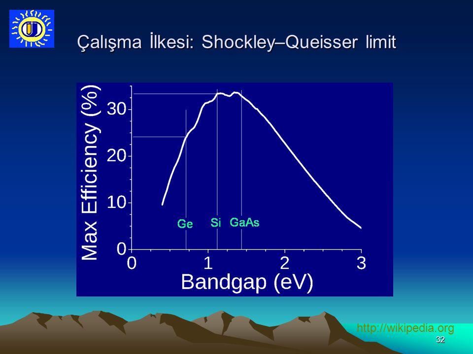 Çalışma İlkesi: Shockley–Queisser limit