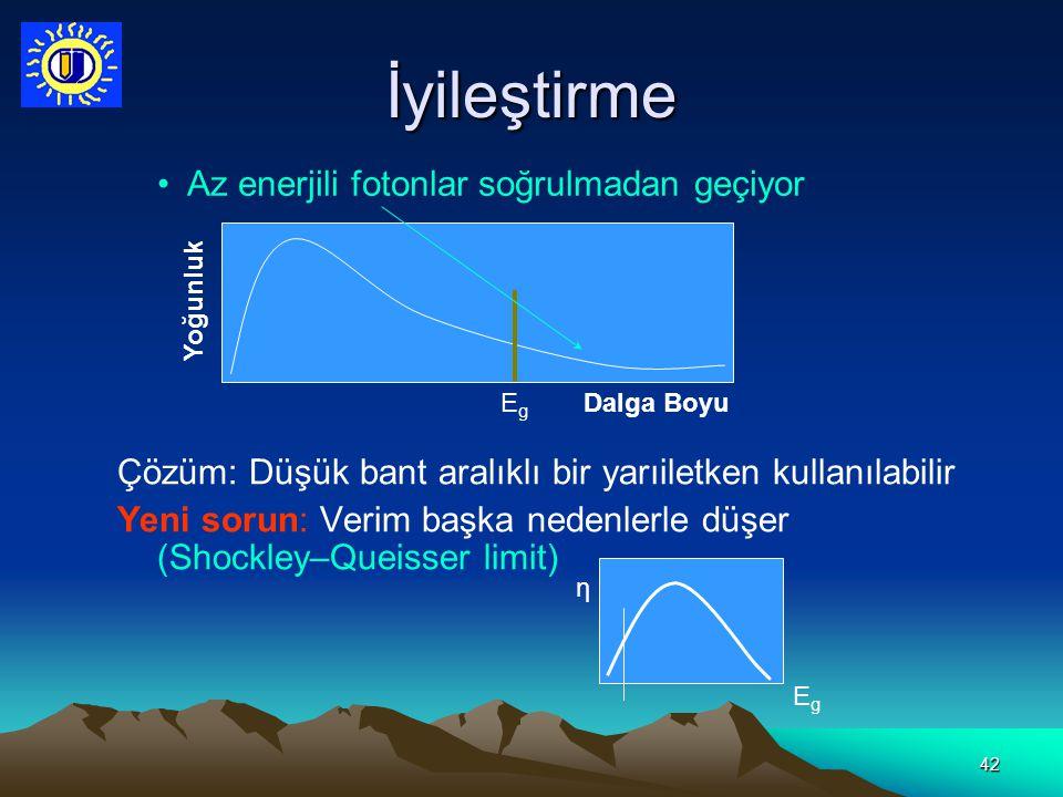 İyileştirme Az enerjili fotonlar soğrulmadan geçiyor
