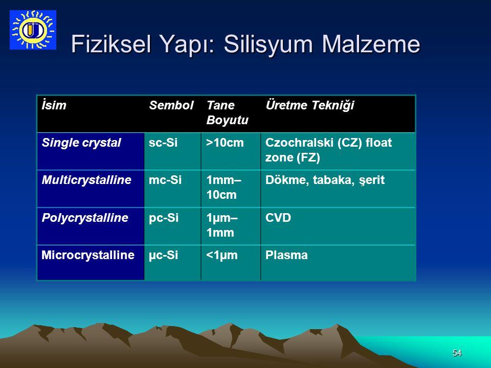 Fiziksel Yapı: Silisyum Malzeme