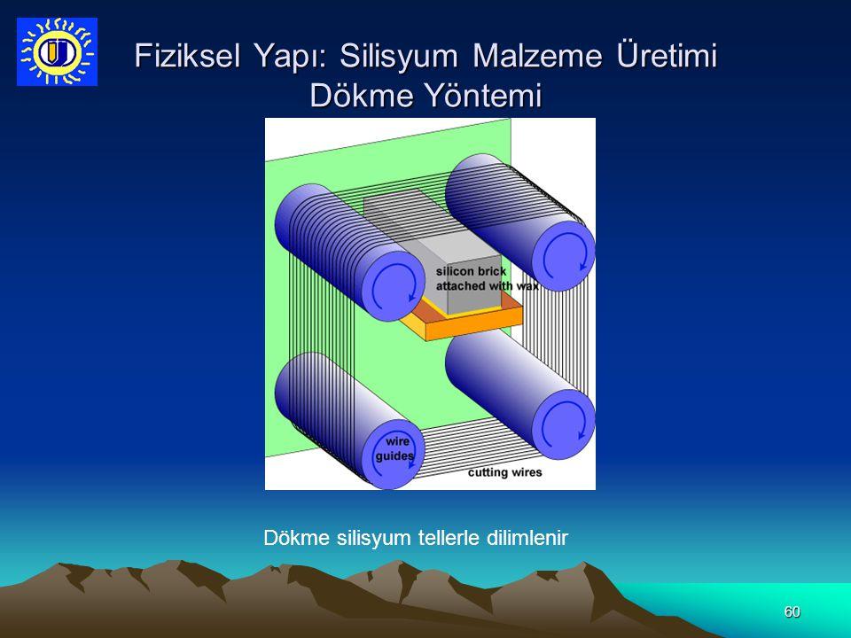 Fiziksel Yapı: Silisyum Malzeme Üretimi Dökme Yöntemi