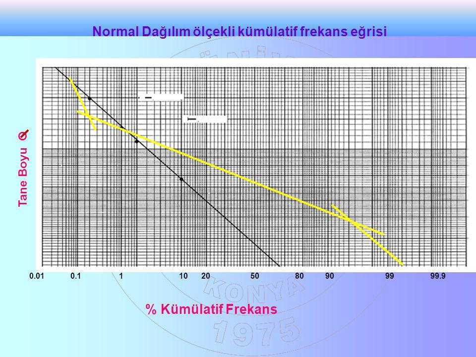 Normal Dağılım ölçekli kümülatif frekans eğrisi