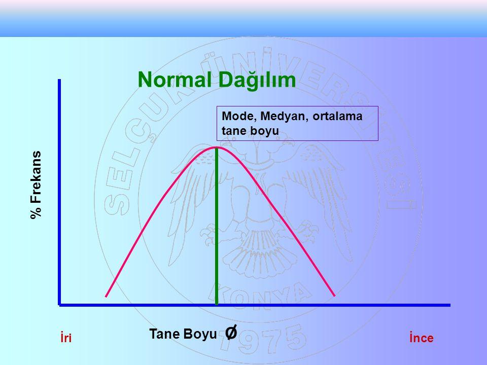 Normal Dağılım % Frekans Tane Boyu O Mode, Medyan, ortalama tane boyu