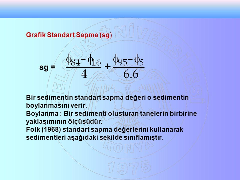 sg = Grafik Standart Sapma (sg)
