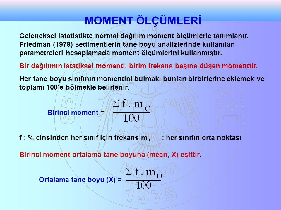 MOMENT ÖLÇÜMLERİ