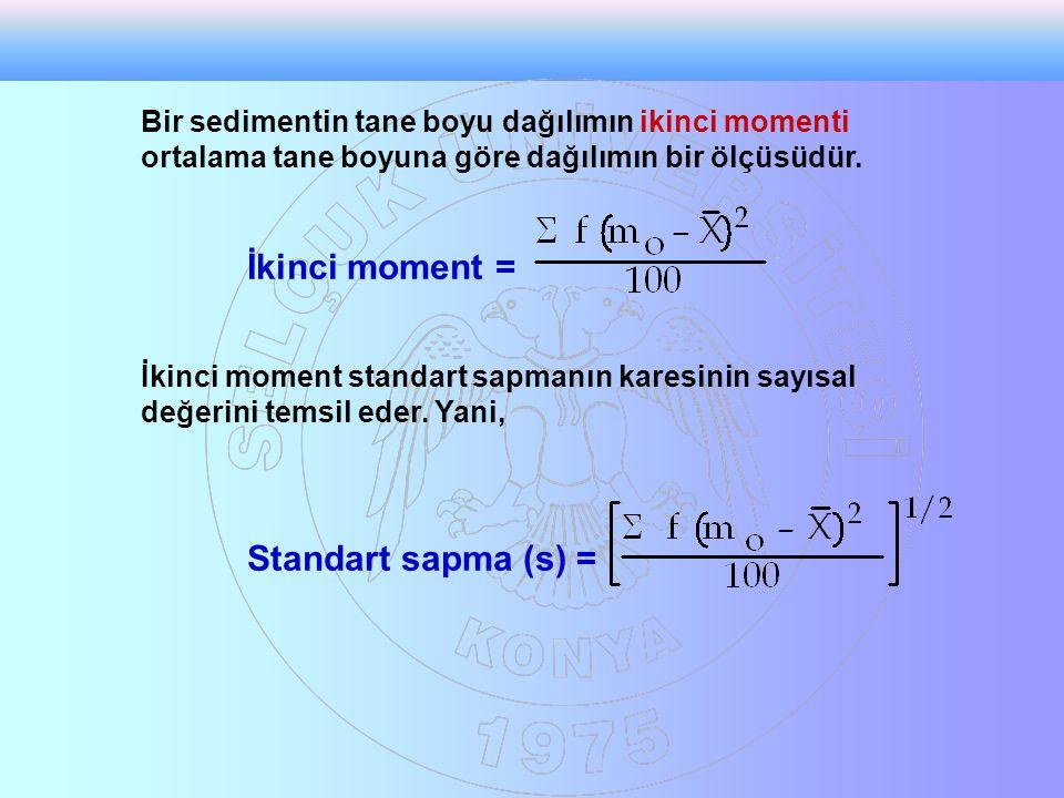 Bir sedimentin tane boyu dağılımın ikinci momenti ortalama tane boyuna göre dağılımın bir ölçüsüdür.