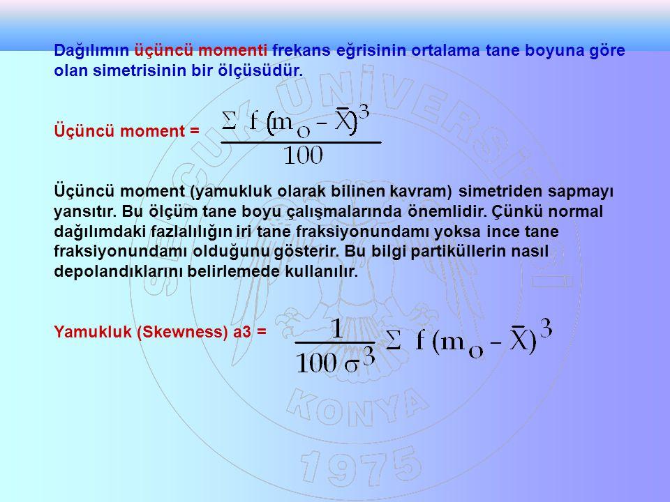 Dağılımın üçüncü momenti frekans eğrisinin ortalama tane boyuna göre olan simetrisinin bir ölçüsüdür.