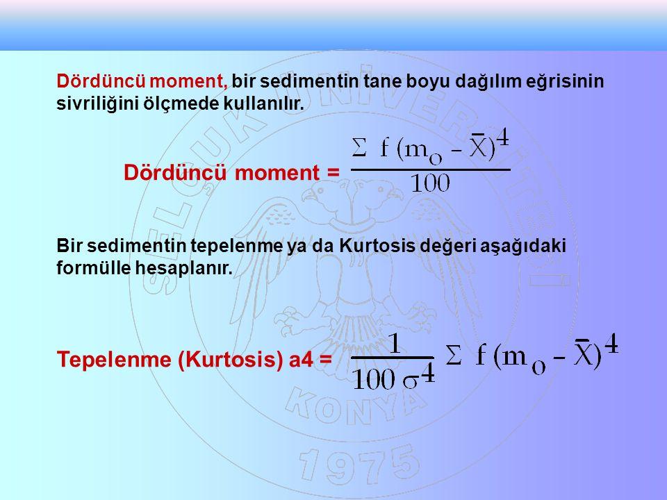 Tepelenme (Kurtosis) a4 =