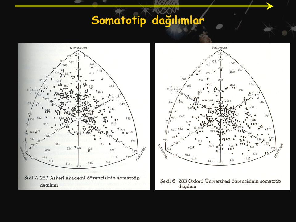 Somatotip dağılımlar
