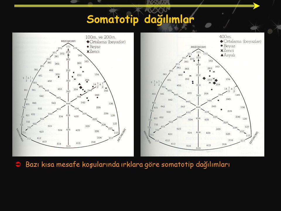 Somatotip dağılımlar Bazı kısa mesafe koşularında ırklara göre somatotip dağılımları