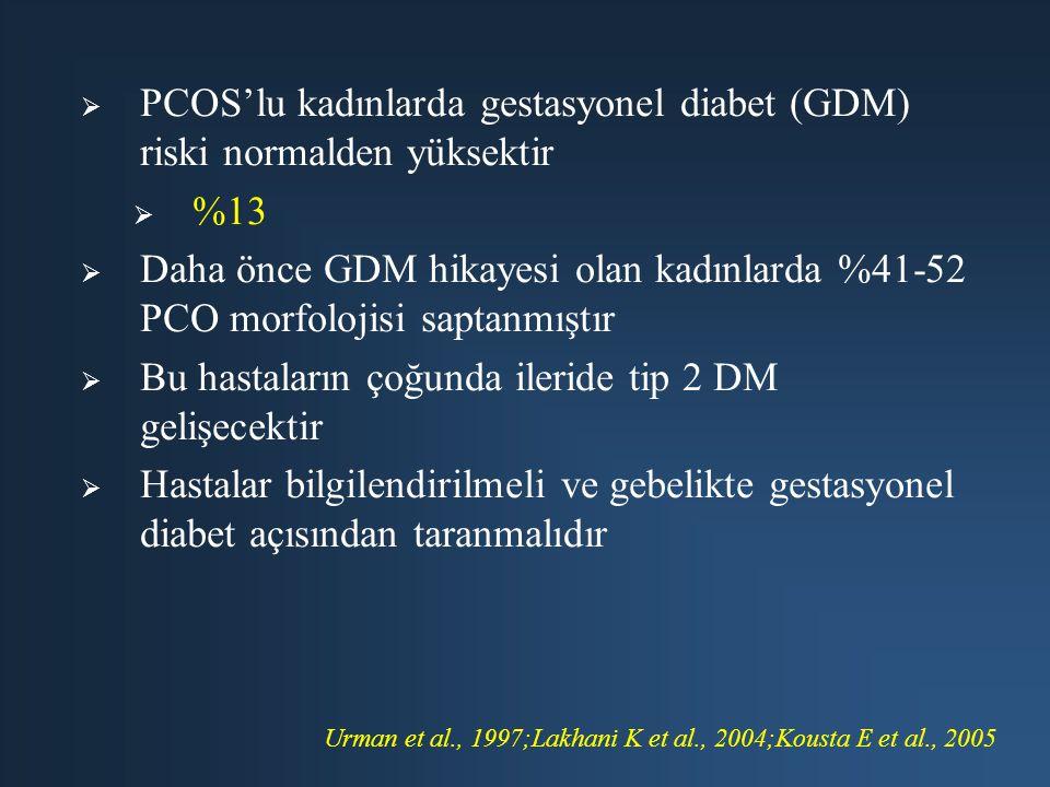 PCOS'lu kadınlarda gestasyonel diabet (GDM) riski normalden yüksektir