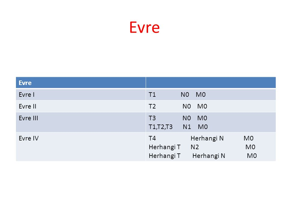 Evre Evre Evre I T1 N0 M0 Evre II T2 N0 M0 Evre III T3 N0 M0