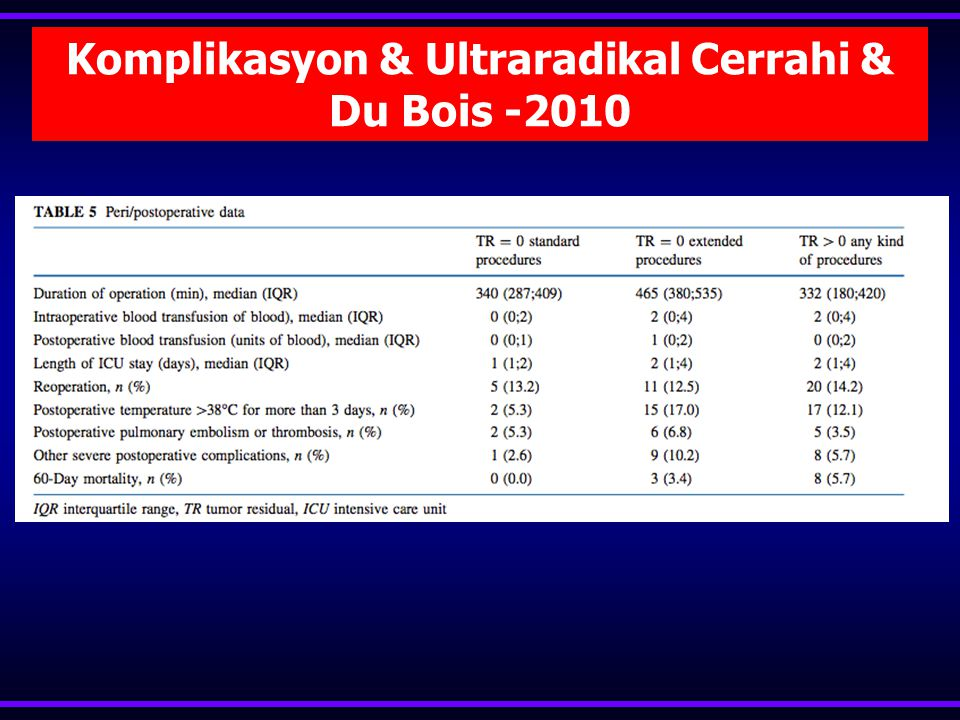 Komplikasyon & Ultraradikal Cerrahi & Du Bois -2010