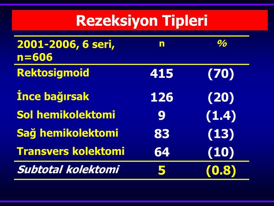 Rezeksiyon Tipleri 415 (70) 126 (20) 9 (1.4) 83 (13) 64 (10) 5 (0.8)