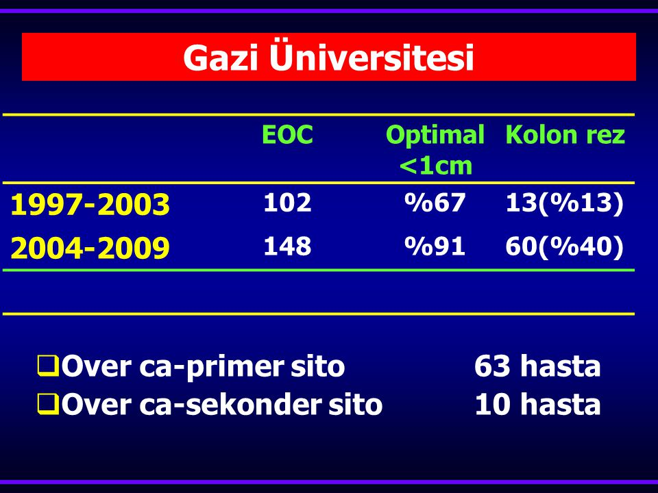 Gazi Üniversitesi 1997-2003 2004-2009 Over ca-primer sito 63 hasta