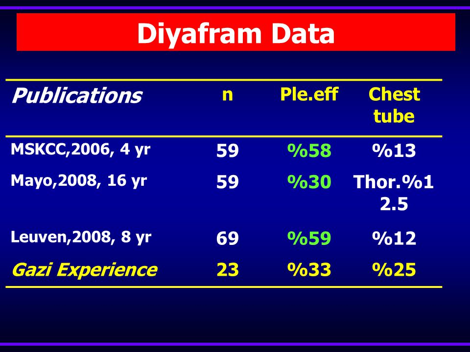 Diyafram Data Publications n Ple.eff Chest tube 59 %58 %13 %30