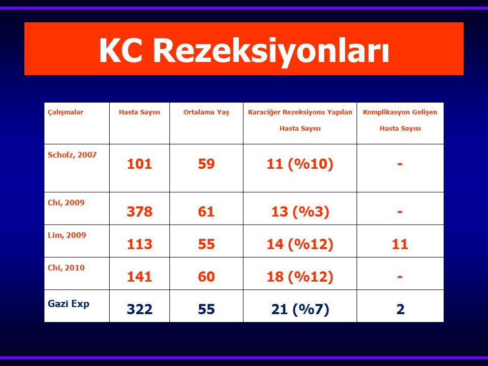 KC Rezeksiyonları 101 59 11 (%10) - 378 61 13 (%3) 113 55 14 (%12) 11
