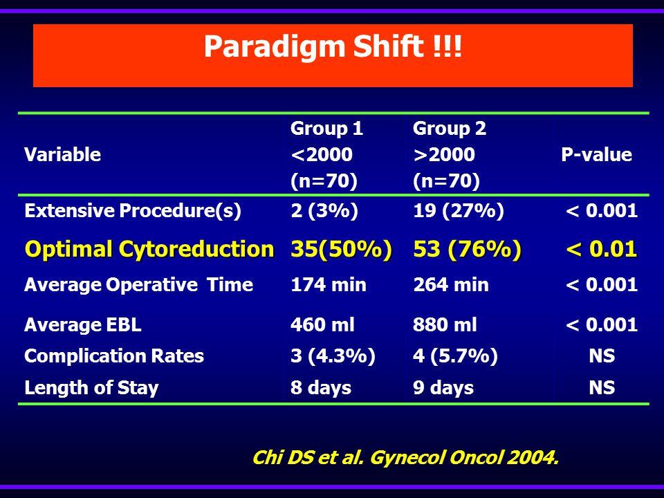 Chi DS et al. Gynecol Oncol 2004.
