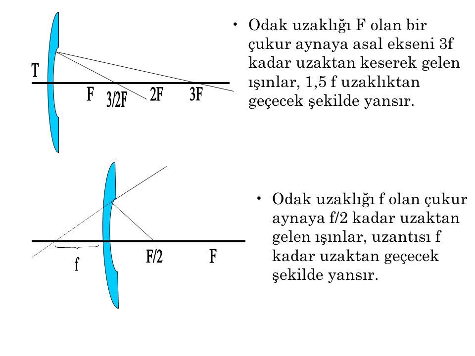 Odak uzaklığı F olan bir çukur aynaya asal ekseni 3f kadar uzaktan keserek gelen ışınlar, 1,5 f uzaklıktan geçecek şekilde yansır.